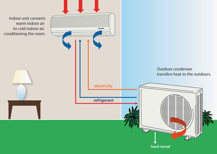 Heating Air Conditioning Systems