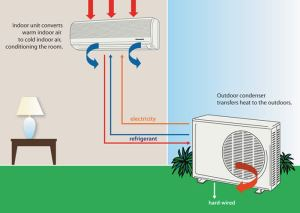 The Technology Behind Air Conditioning Units