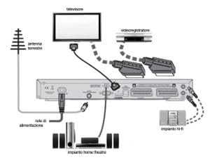Sony Sound Bar Wiring Diagram Cavo Ottico Digitale Archivi Digitale Terrestre Facile