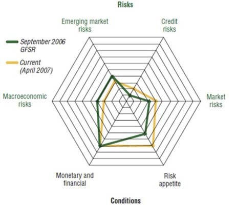 Risks To Financial Stability; A UK Perspective