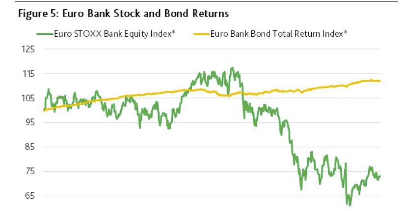 Moody-eu-risques