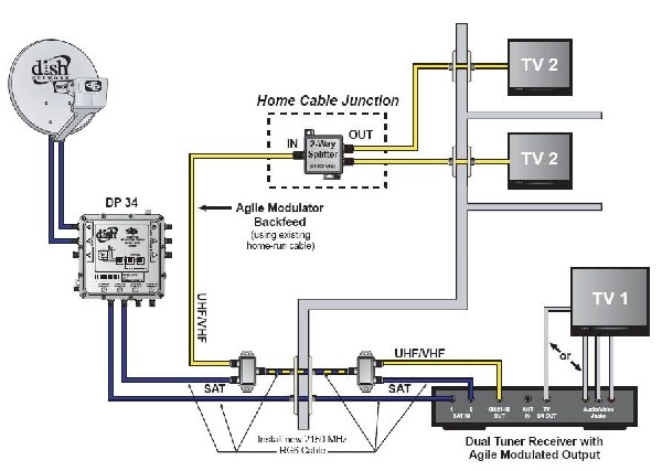 directv whole home dvr setup diagram human brain cerebrum direct tv connection www toyskids co modulated output receivers with diplexers canadian wiring
