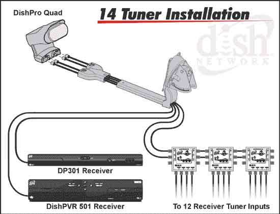 Wiring Diagram For Dish Network Cascading Dp34 And Dpp44 For 5 Tuners Receivers