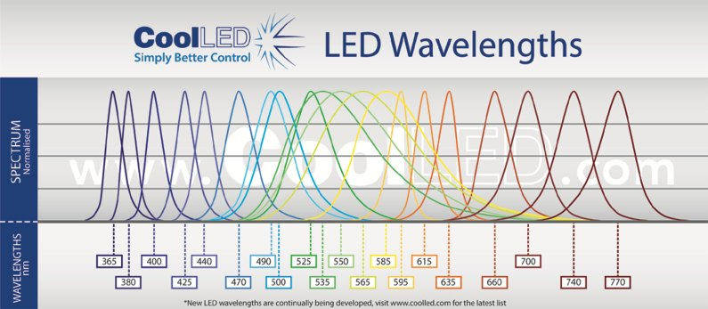CoolLED PE2 Graph