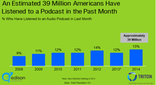 podcast stat