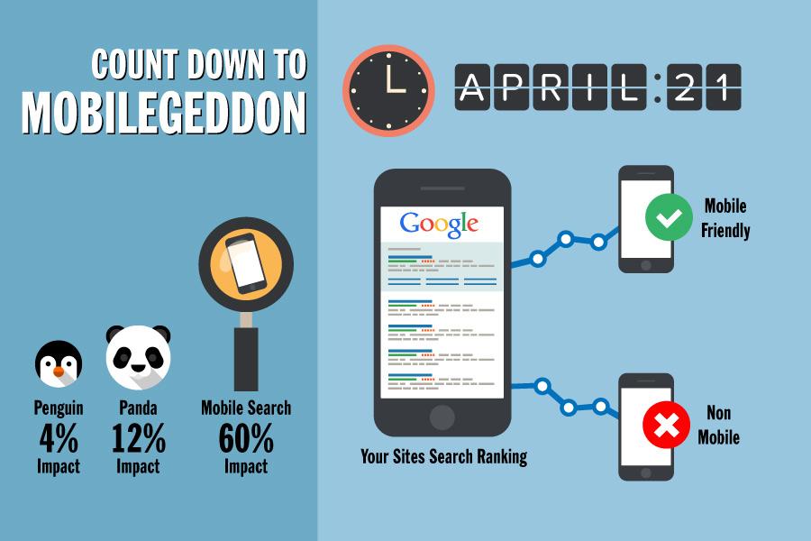 Google-Mobile-mobilegeddon chart
