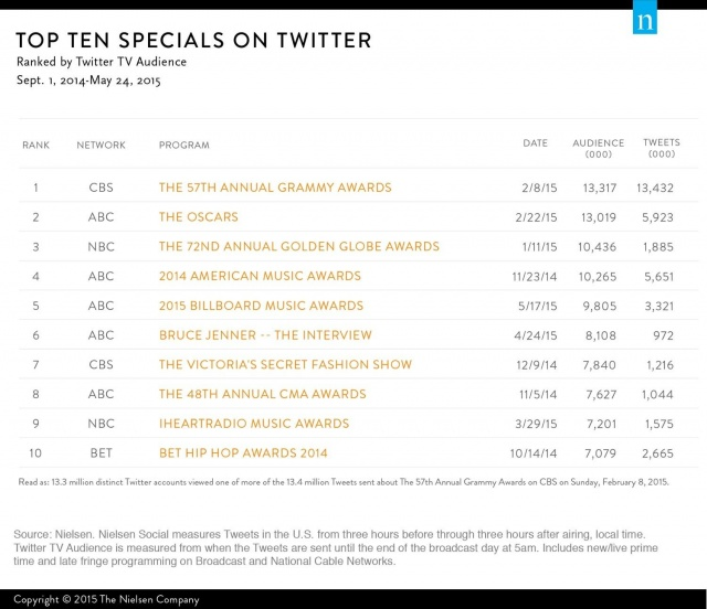 nielsen-top-ten-specials-twitter-2014-2015-640x640