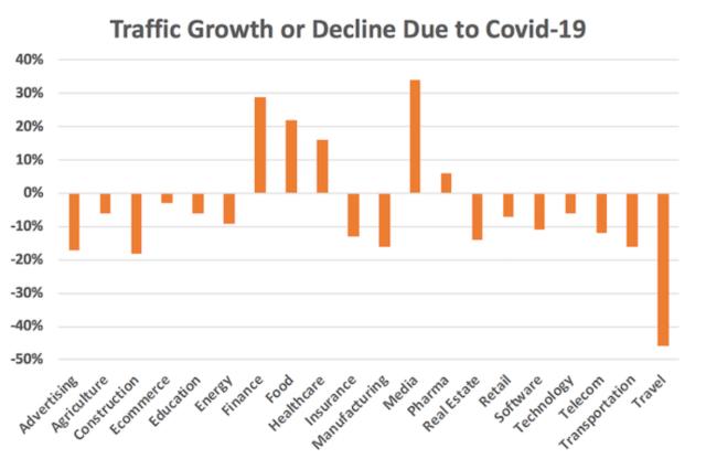 covid decline in seo