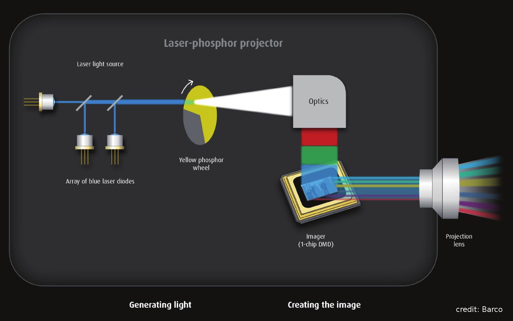 hight resolution of laser phosphor projector schematic