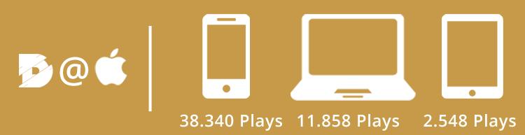 digital kompakt, Podcast, iTunes, Infografik