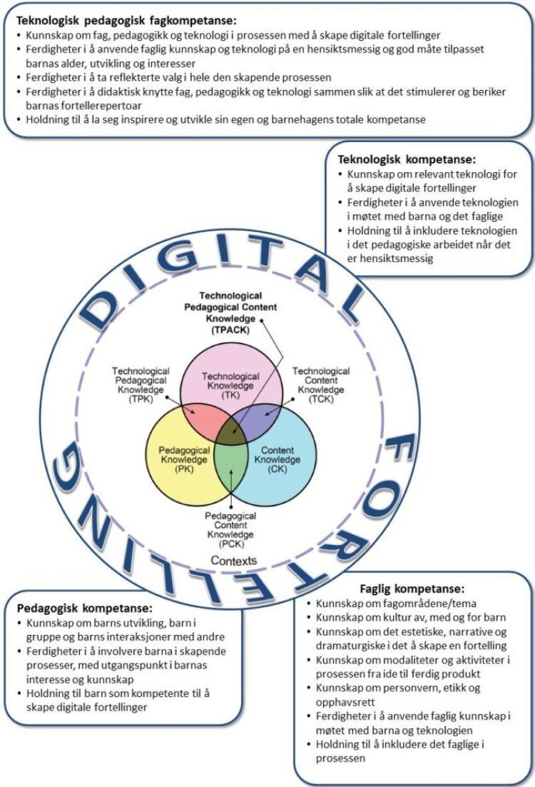 TPACK og digital fortelling