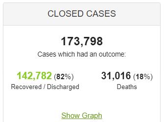 Coronavirus Closed Cases