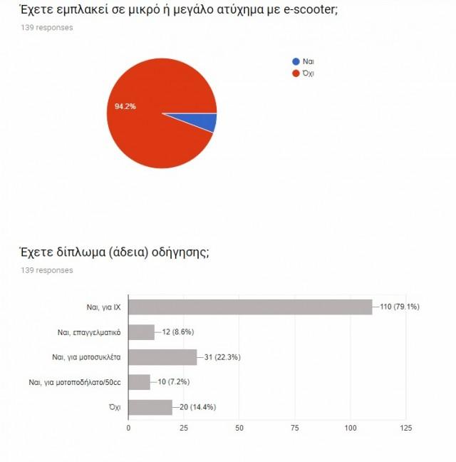 ερευνα ηλεκτρικα πατινια (4)