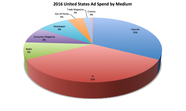 2016-United-States-Ad-Spend-By-Medium