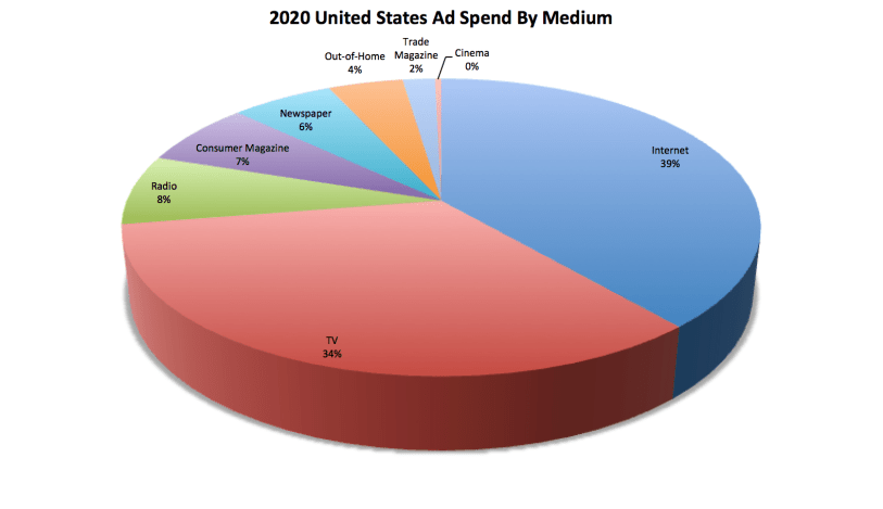 2020-United-States-Ad-Spend-By-Medium