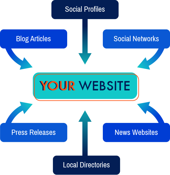 Off-site SEO and Search Engine Optimization link map example