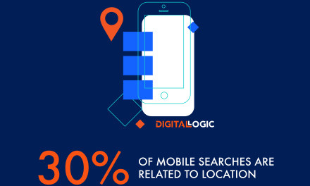 30% of mobile searches are related to a location – Local SEO – Digital Logic