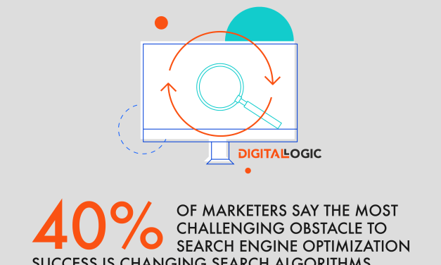 40% of marketers say the most challenging obstacle to search engine optimization success is changing search algorithms – Organic Search – Digital Logic
