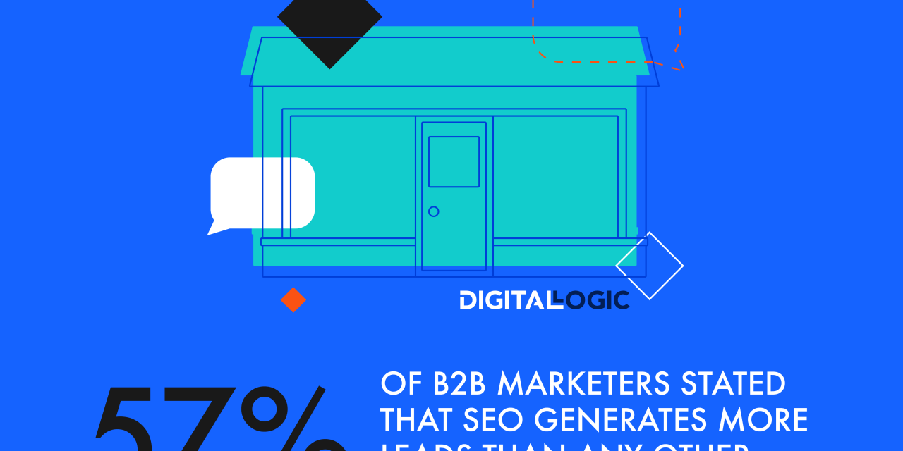 57 percent of B2B marketers stated that SEO generates more leads than any other marketing initiative - Digital Logic