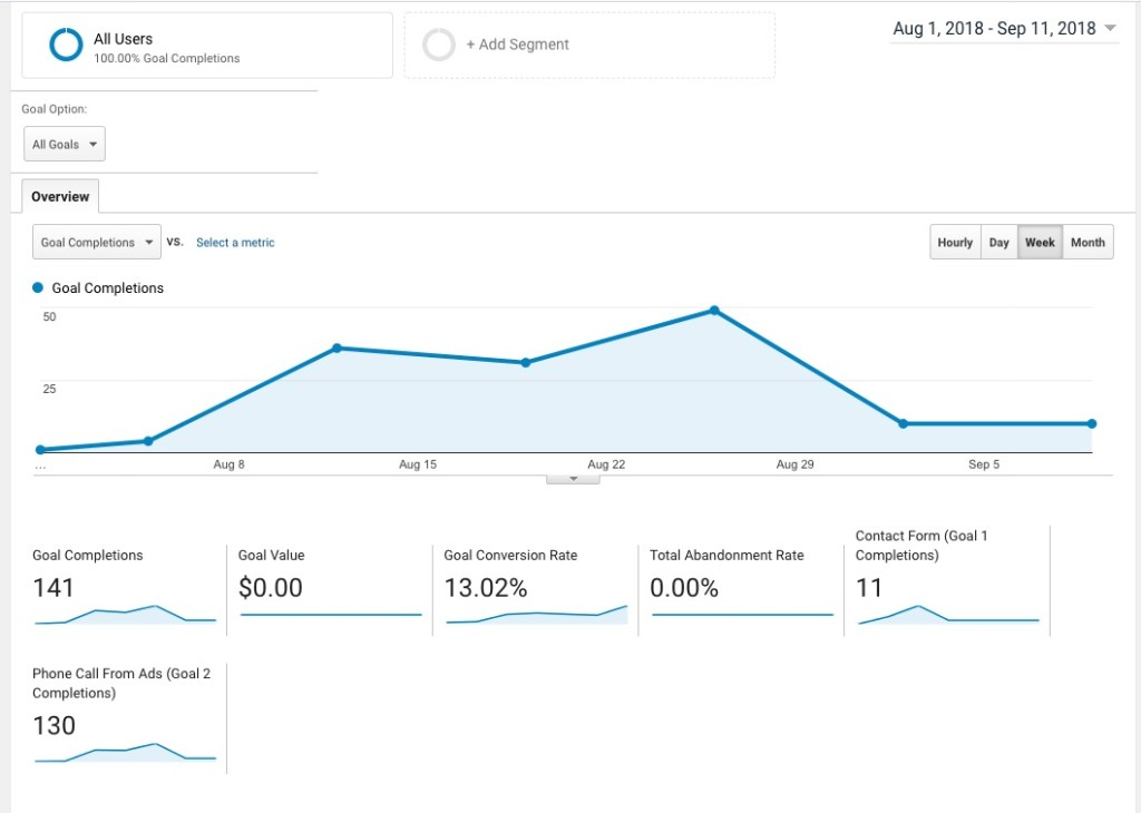 google conversion data for how to create and track a marketing campaign and how to write a marketing plan