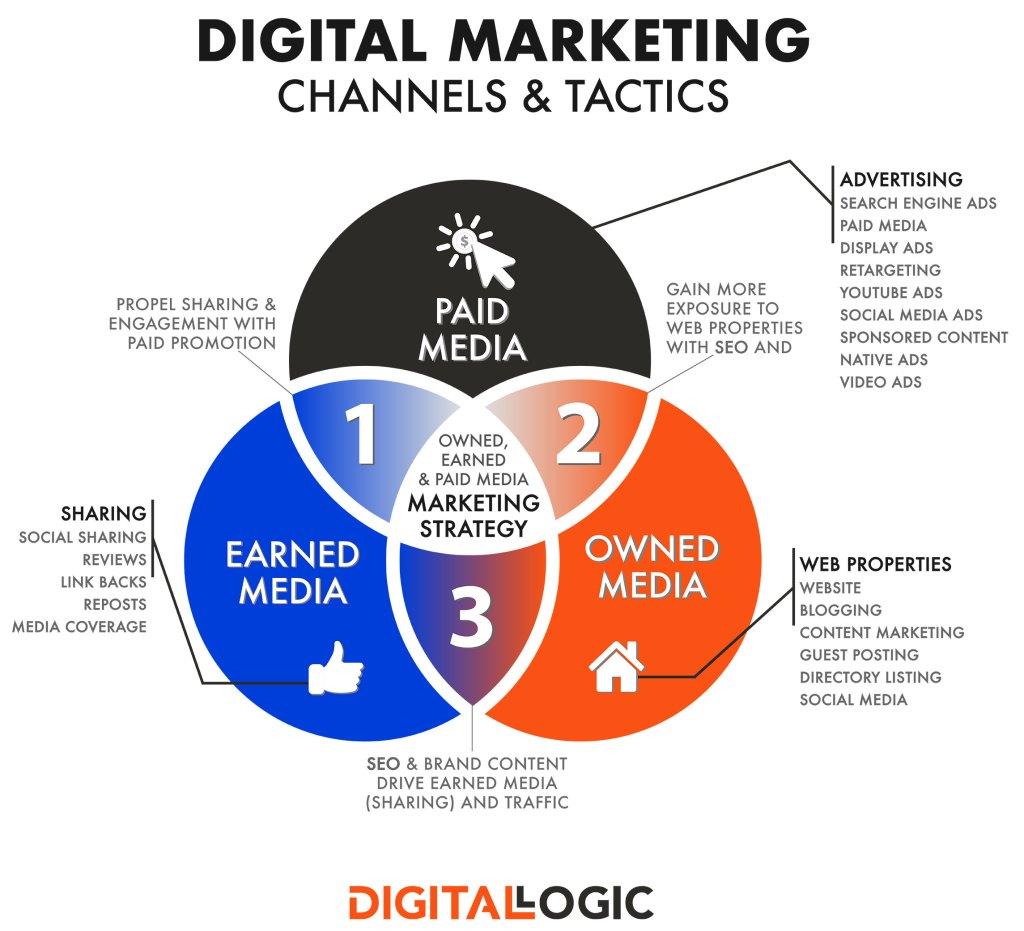 how to write a marketing plan digital marketing channels and tactics diagram by digital logic - digitallogic.co