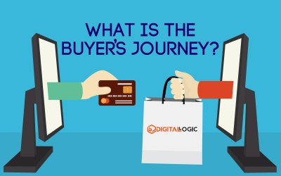 What is the Buyer's Journey