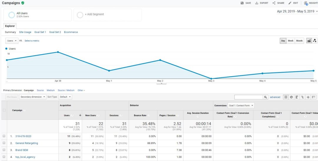 google analytics tutorial