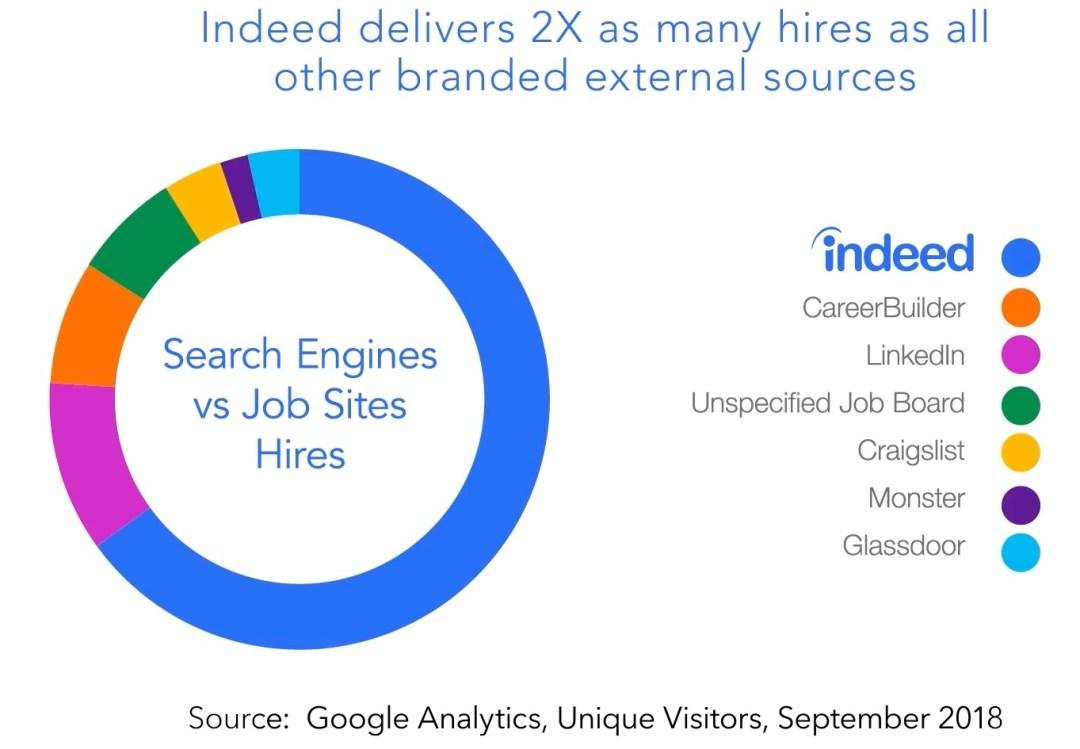Recruitment Marketing agency