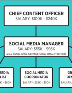 possible company organization chart for the social media marketing team also how to hire marketer hiring guide recruit rh digitalmarketer