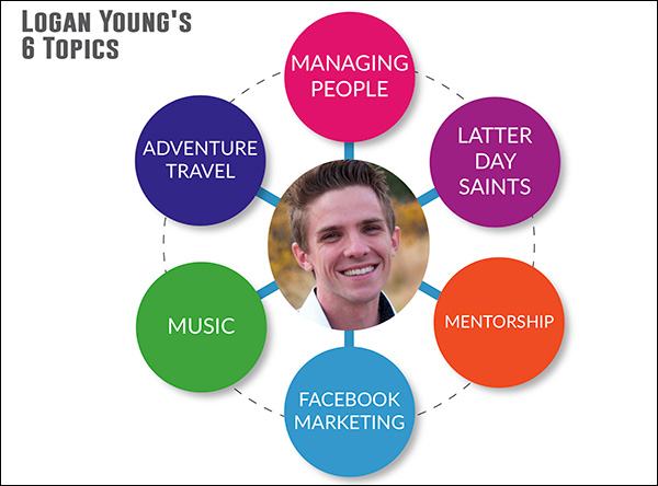An example of a topic wheel with Logan Young's 6 topics