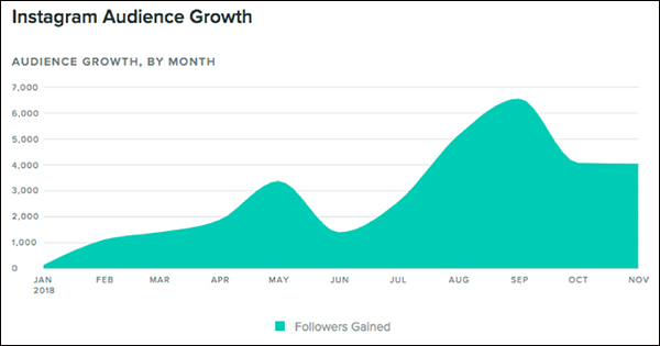 DigitalMarketer Instagram audience growth