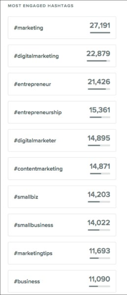 DigitalMarketer's most engaged hashtags from Sprout Social  14 Digital Marketing Experts Share Their Marketing Home Run of 2018 digital marketing home run img32