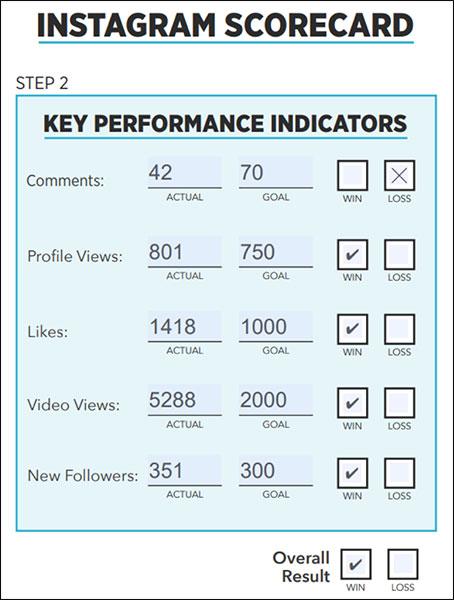 step 2 in social media scorecards