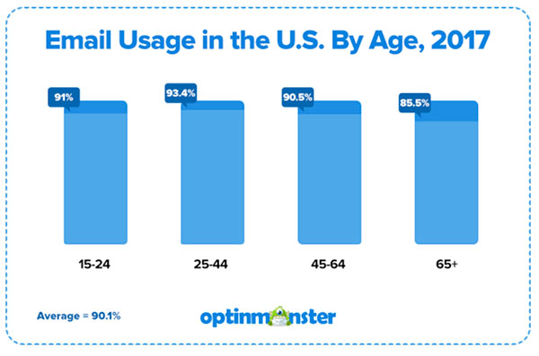 Optinmonster email usage by age 2017