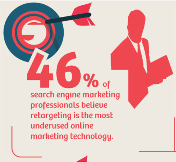 Wishponds 46% of search engine marketing professionals believe retargeting is the most underused online marketing technology