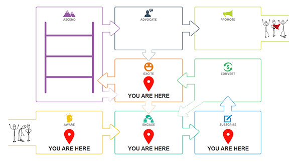 Etapas de marketing de contenido de Customer Value Journey