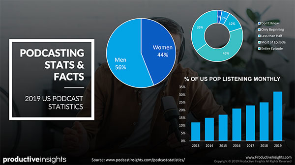 Podcasting stats and facts: 56% of men and 44% of women listen to podcasts, 45% listen to an entire episode and 35% of the US population is listening monthly