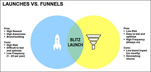 Product launch vs. funnel pro and con venn diagram