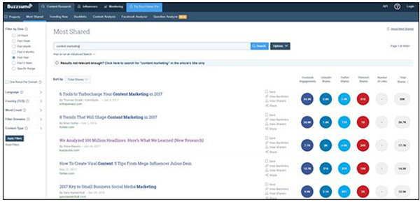 Buzzsumo best performing content results