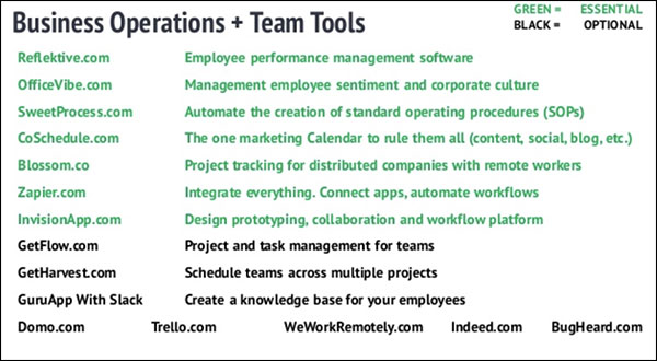 Business operations and team tools
