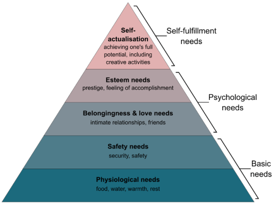Picture of Maslow's Hierarchy of Needs