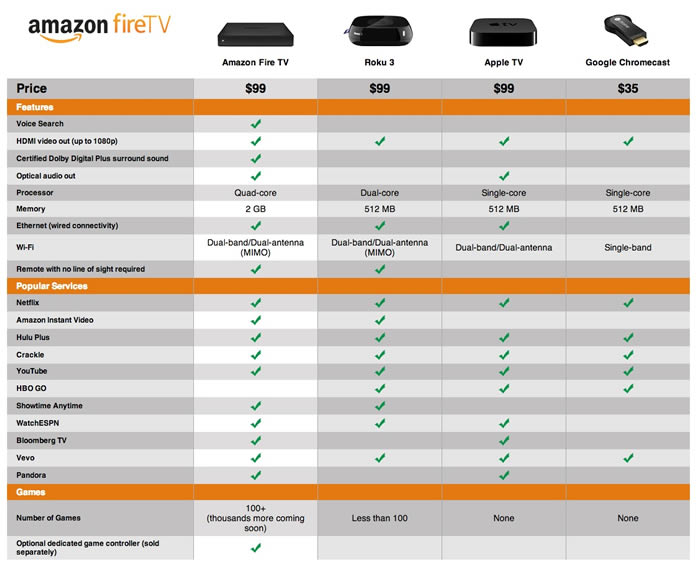 amazon fire tv compared