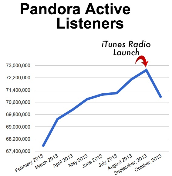 Pandora Loses Nearly 2 Million Listeners In October