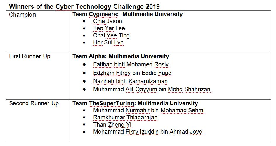 KPMG Cyber Challenge 2019 tests undergrads in real business case scenarios