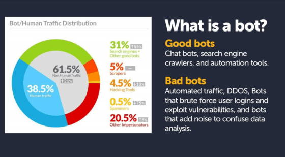 Bot-human traffic distribution