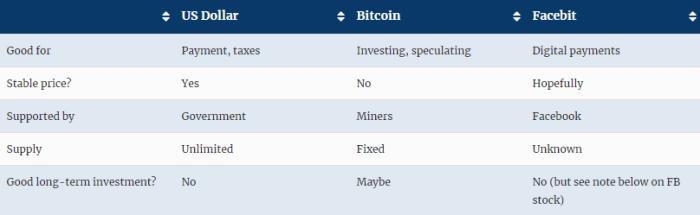 facebook coin vs bitcoin