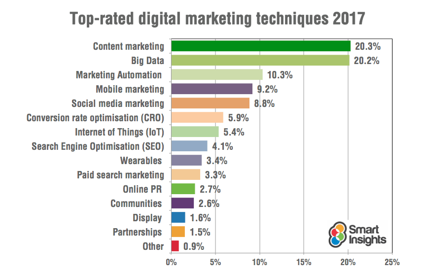 top rated digital marketing techniques for creating digital presence of your brand.
