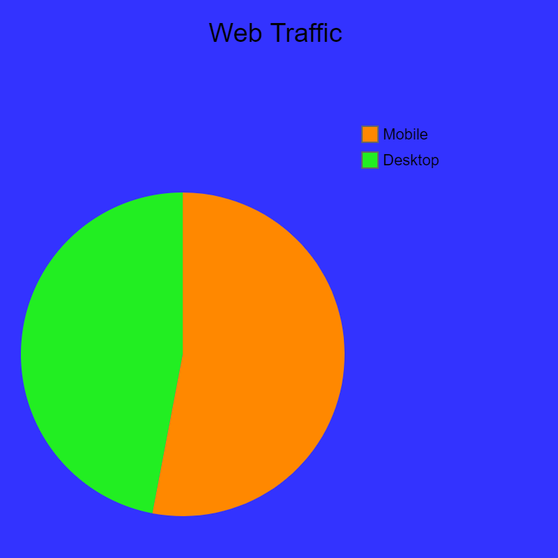 web traffic - mobile vs desktop