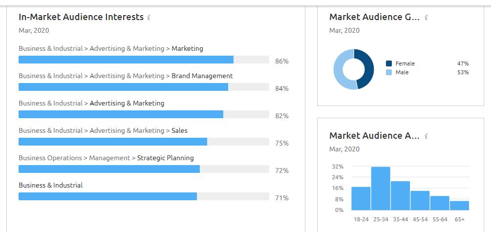 Market Audience