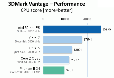 Intel i9 3DMark Vantage Benchmark